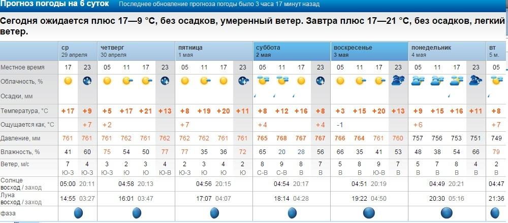 Прогноз погоды в карпогорах на 3 дня